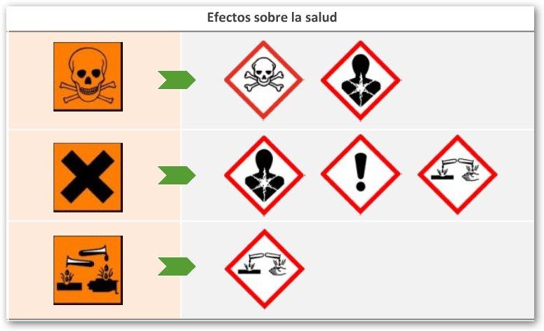 Etiquetado productos químicos